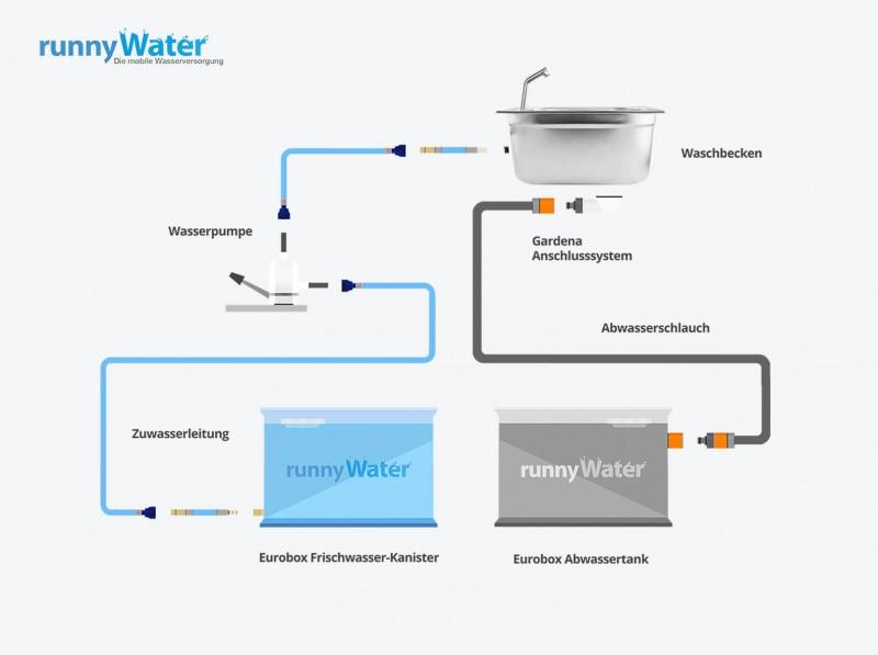 runnywater® Wasseranlage - Aufbau Kanistersystem - Mobile Wasserversorgung-bauen